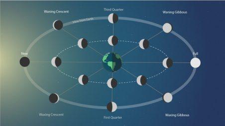 moonphases801-1200x675